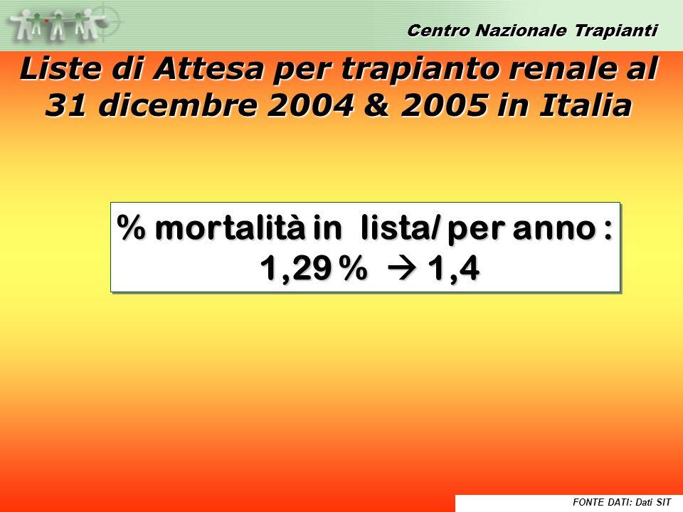 % mortalità in lista/ per anno : 1,29 % 1,4 1,29 % 1,4 % mortalità in lista/ per anno : 1,29 % 1,4 1,29 % 1,4 FONTE DATI: Dati SIT Liste di Attesa per trapianto renale al 31 dicembre 2004 & 2005 in Italia Dati SIT del 27 Gennaio 2005Dati SIT del 27 Gennaio 2005 Centro Nazionale Trapianti