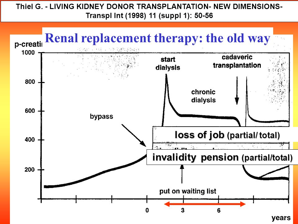 Renal replacement therapy: the old way Thiel G. - LIVING KIDNEY DONOR TRANSPLANTATION- NEW DIMENSIONS- Transpl Int (1998) 11 (suppl 1): 50-56 invalidi