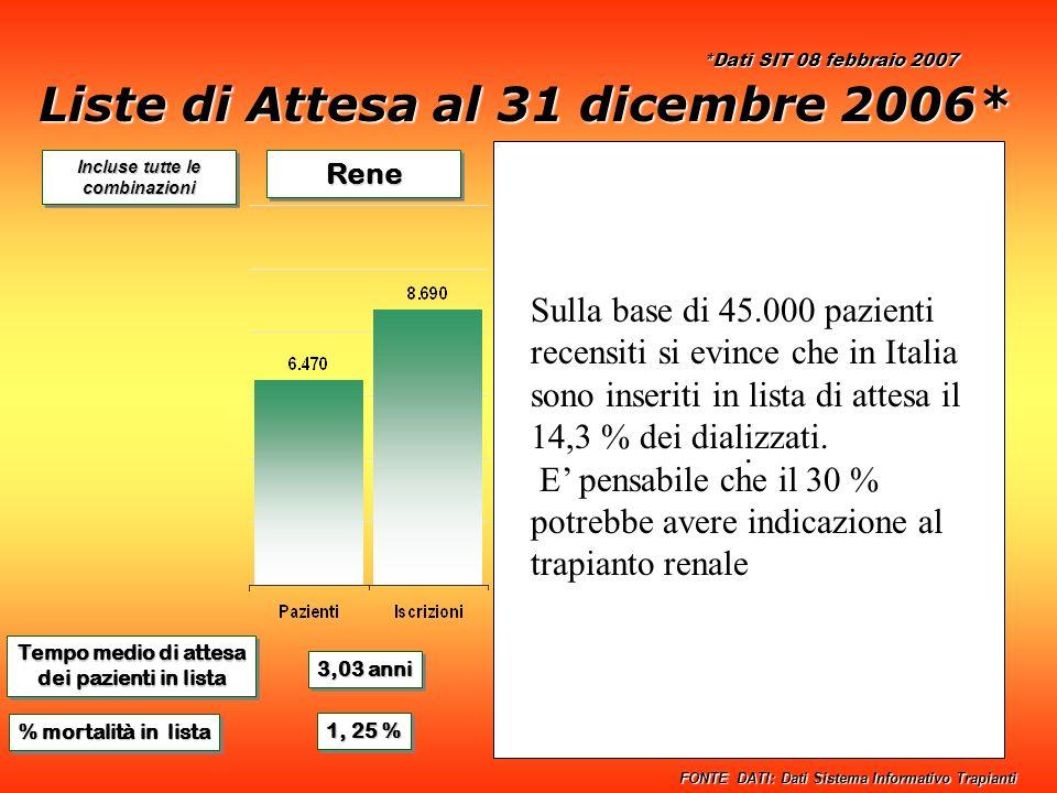 ReneReneFegatoFegatoCuoreCuore Tempo medio di attesa dei pazienti in lista Tempo medio di attesa dei pazienti in lista 3,03 anni 2,33 anni 1,84 anni % mortalità in lista 1, 25 % 5,59 % 9,91 % Incluse tutte le combinazioni FONTE DATI: Dati Sistema Informativo Trapianti Liste di Attesa al 31 dicembre 2006* *Dati SIT 08 febbraio 2007.