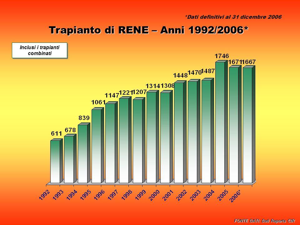 Trapianto di RENE – Anni 1992/2006* Inclusi i trapianti combinati FONTE DATI: Dati Reports CIR *Dati definitivi al 31 dicembre 2006