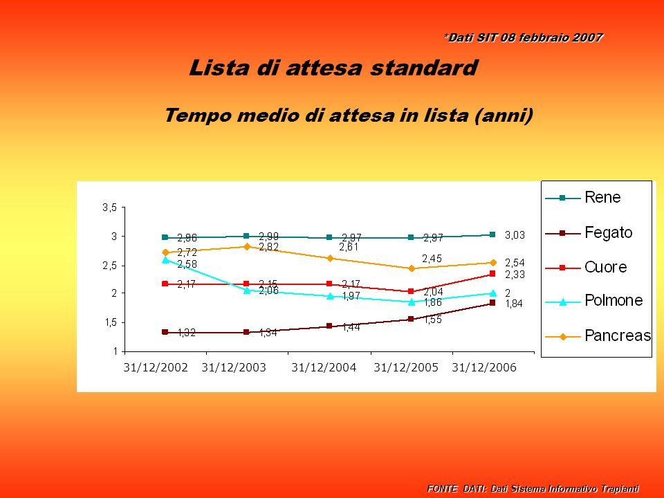 Lista di attesa standard Tempo medio di attesa in lista (anni) 31/12/2002 31/12/2003 31/12/2004 31/12/2005 31/12/2006 FONTE DATI: Dati Sistema Informativo Trapianti *Dati SIT 08 febbraio 2007