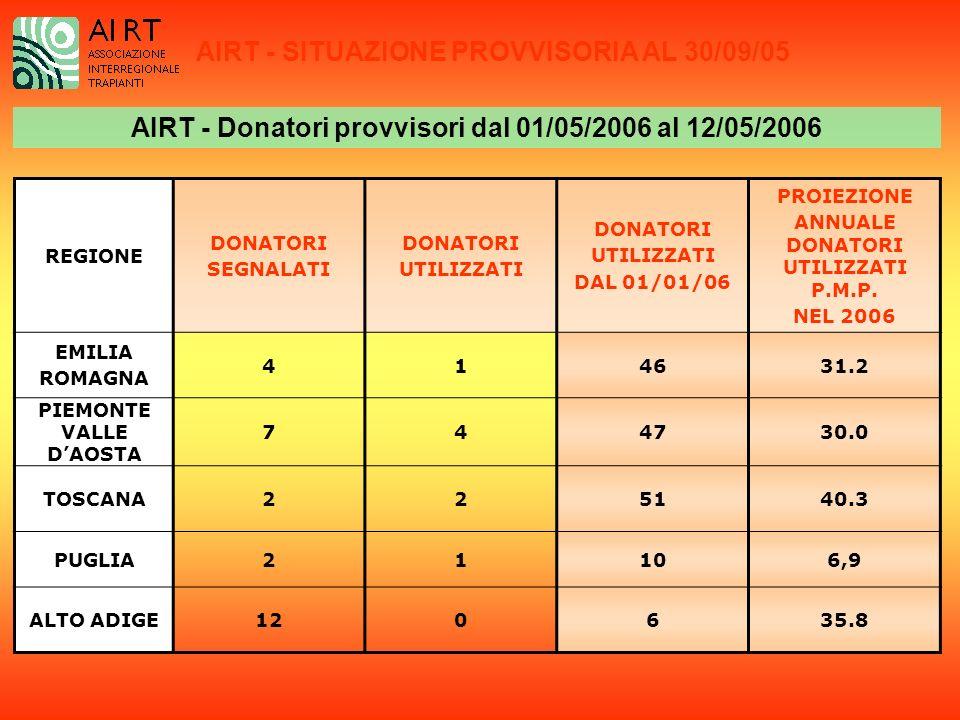 AIRT - Donatori provvisori dal 01/05/2006 al 12/05/2006 AIRT - SITUAZIONE PROVVISORIA AL 30/09/05 REGIONE DONATORI SEGNALATI DONATORI UTILIZZATI DONATORI UTILIZZATI DAL 01/01/06 PROIEZIONE ANNUALE DONATORI UTILIZZATI P.M.P.
