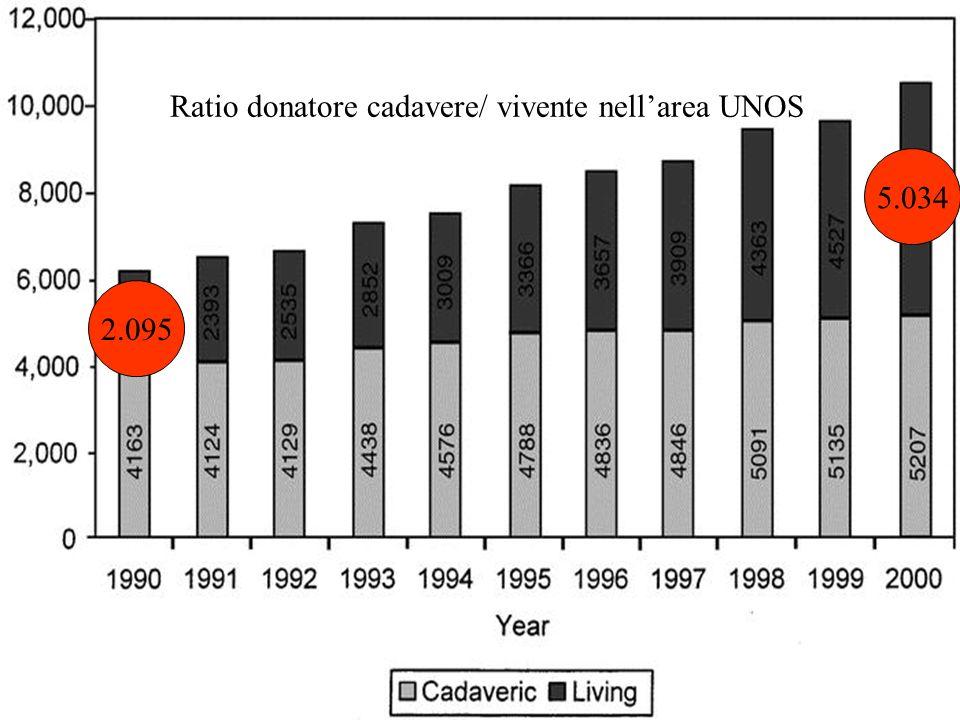 5.034 2.095 Ratio donatore cadavere/ vivente nellarea UNOS