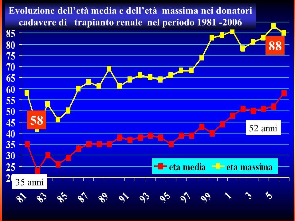 35 anni 52 anni 88 58 Evoluzione delletà media e delletà massima nei donatori cadavere di trapianto renale nel periodo 1981 -2006