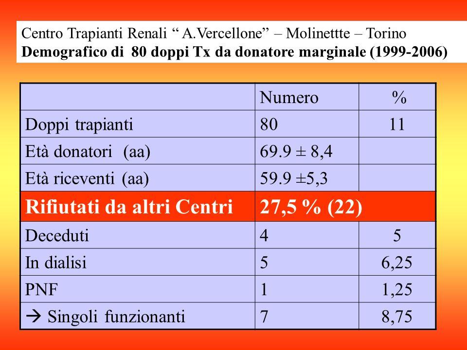Numero % Doppi trapianti8011 Età donatori (aa)69.9 ± 8,4 Età riceventi (aa)59.9 ±5,3 Rifiutati da altri Centri27,5 % (22) Deceduti45 In dialisi56,25 PNF11,25 Singoli funzionanti 78,75 Centro Trapianti Renali A.Vercellone – Molinettte – Torino Demografico di 80 doppi Tx da donatore marginale (1999-2006)