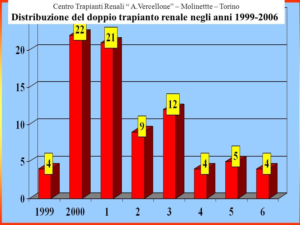 Centro Trapianti Renali A.Vercellone – Molinettte – Torino Distribuzione del doppio trapianto renale negli anni 1999-2006