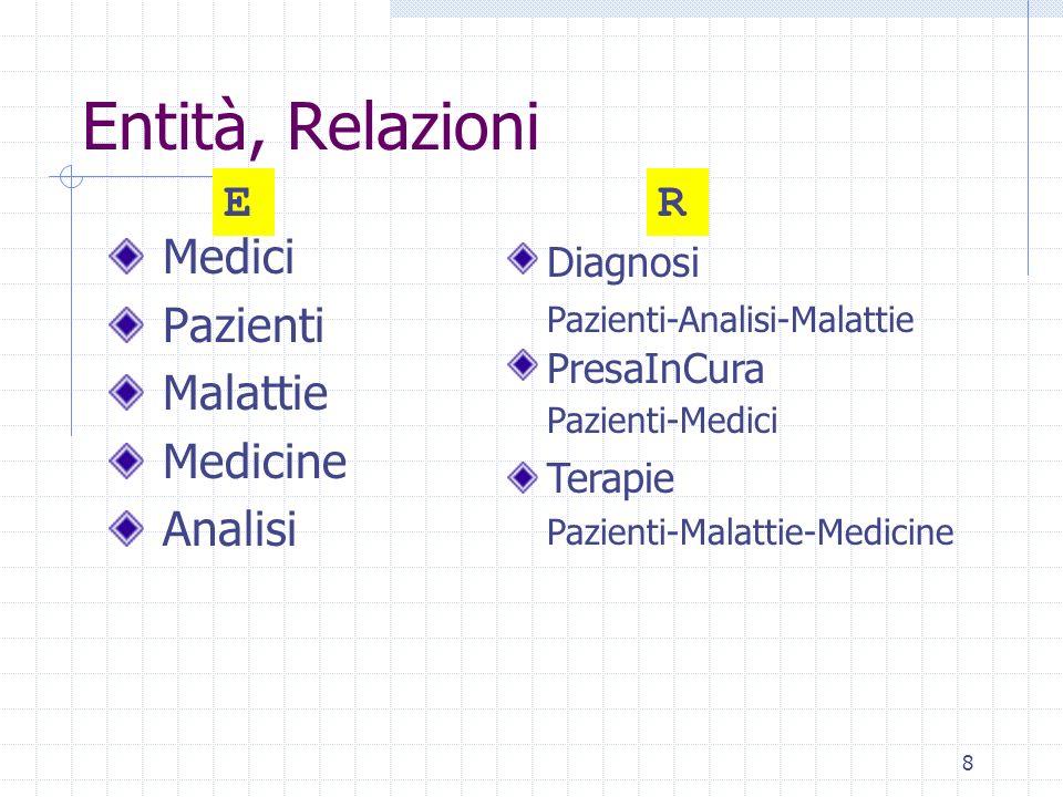 8 Medici Pazienti Malattie Medicine Analisi Entità, Relazioni Diagnosi Pazienti-Analisi-Malattie PresaInCura Pazienti-Medici Terapie Pazienti-Malattie