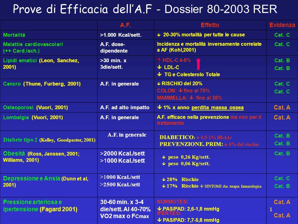 Prove di Efficacia dellA.F - Dossier 80-2003 RER A.F.EffettoEvidenza Mortalità>1.000 Kcal/sett. 20-30% mortalità per tutte le cause Cat. C Malattie ca