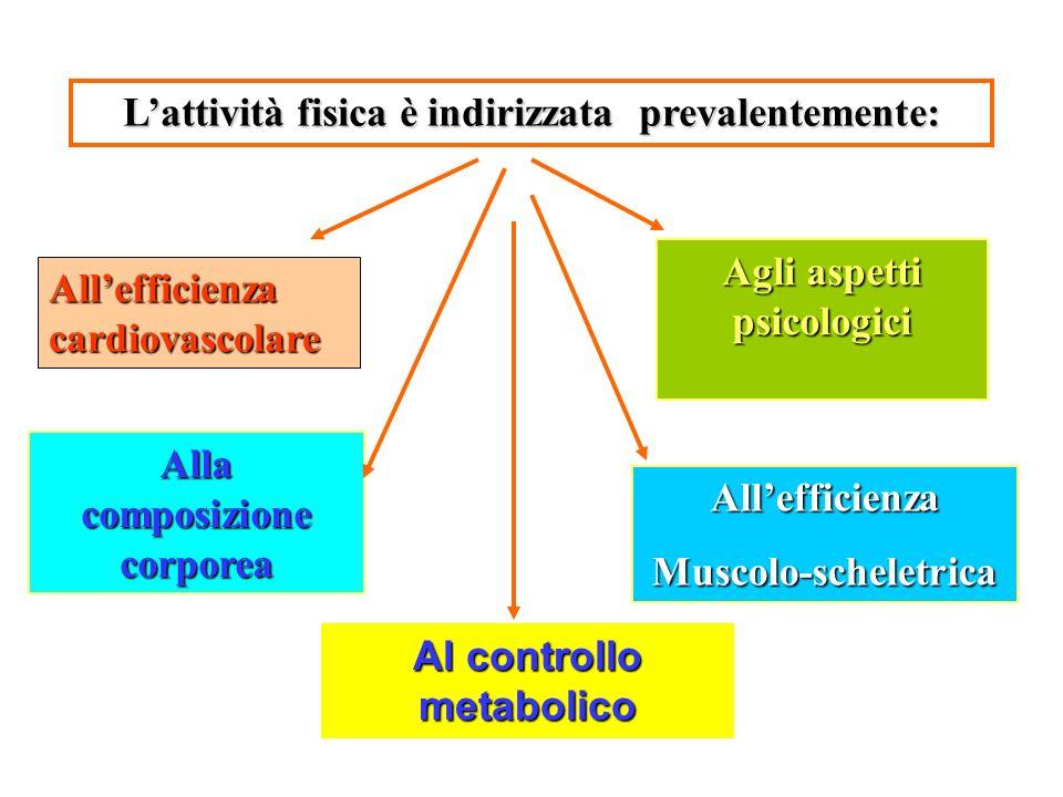 Lattività fisica è indirizzata prevalentemente: Allefficienza cardiovascolare Alla composizione corporea AllefficienzaMuscolo-scheletrica Agli aspetti psicologici Al controllo metabolico