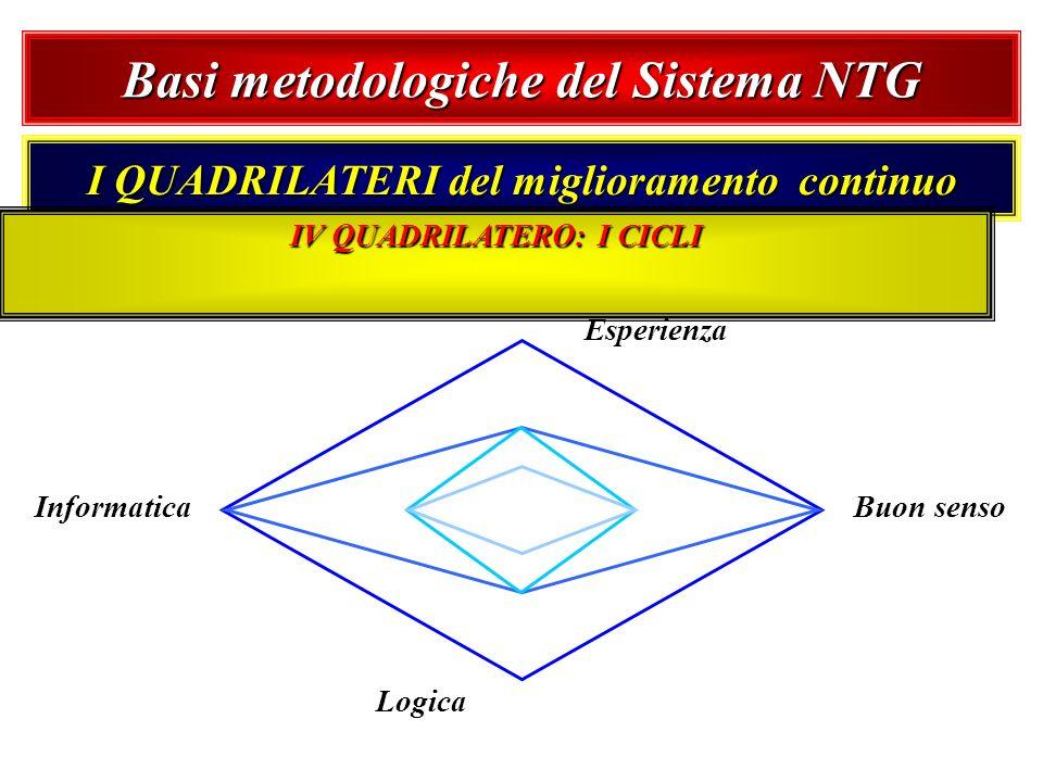 Basi metodologiche del Sistema NTG I QUADRILATERI del miglioramento continuo Esperienza Buon senso Logica Informatica IV QUADRILATERO: I CICLI