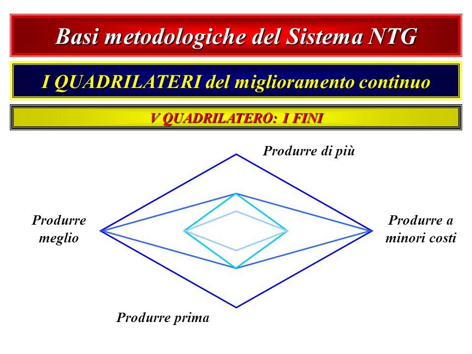 Basi metodologiche del Sistema NTG I QUADRILATERI del miglioramento continuo Produrre di più Produrre a minori costi Produrre prima Produrre meglio V