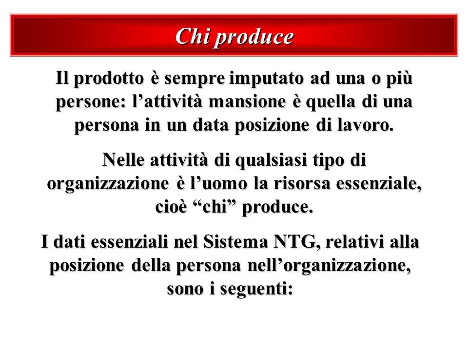 Chi produce Il prodotto è sempre imputato ad una o più persone: lattività mansione è quella di una persona in un data posizione di lavoro. Nelle attiv