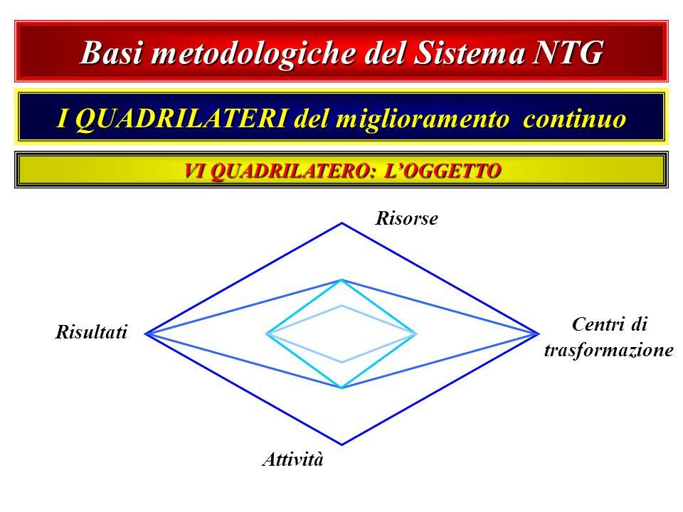 Basi metodologiche del Sistema NTG I QUADRILATERI del miglioramento continuo Risorse Centri di trasformazione Attività Risultati VI QUADRILATERO: LOGG
