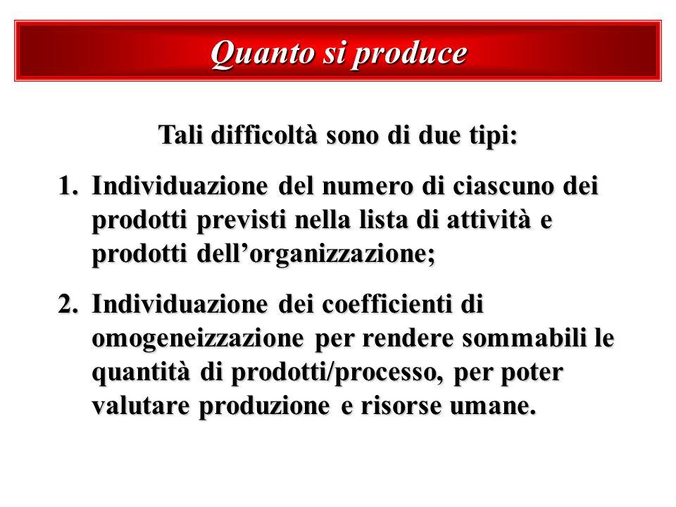 Quanto si produce Tali difficoltà sono di due tipi: 1.Individuazione del numero di ciascuno dei prodotti previsti nella lista di attività e prodotti d