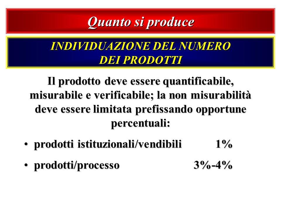 Quanto si produce Il prodotto deve essere quantificabile, misurabile e verificabile; la non misurabilità deve essere limitata prefissando opportune pe
