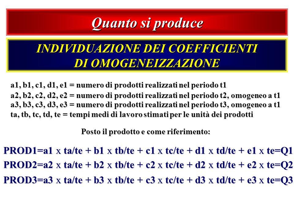 Quanto si produce INDIVIDUAZIONE DEI COEFFICIENTI DI OMOGENEIZZAZIONE a1, b1, c1, d1, e1 = numero di prodotti realizzati nel periodo t1 a2, b2, c2, d2