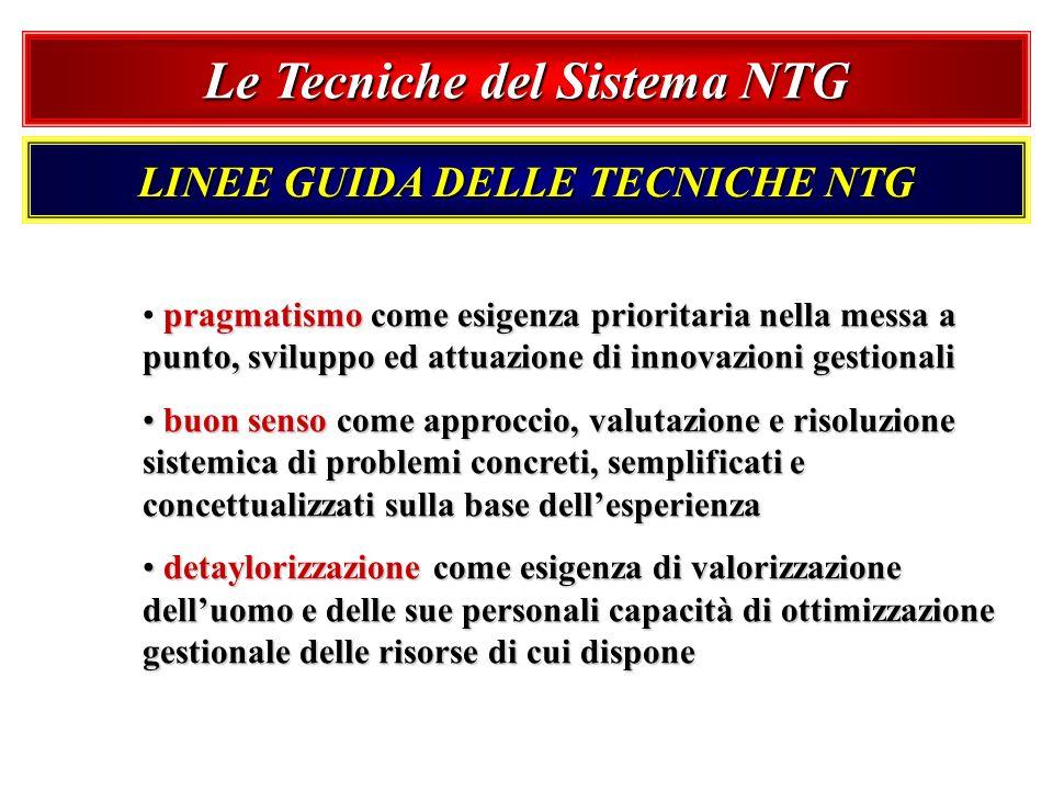 Le Tecniche del Sistema NTG LINEE GUIDA DELLE TECNICHE NTG pragmatismo come esigenza prioritaria nella messa a punto, sviluppo ed attuazione di innova