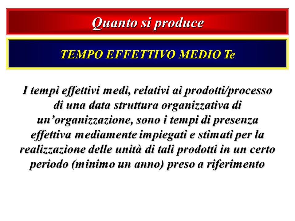Quanto si produce TEMPO EFFETTIVO MEDIO Te I tempi effettivi medi, relativi ai prodotti/processo di una data struttura organizzativa di unorganizzazio