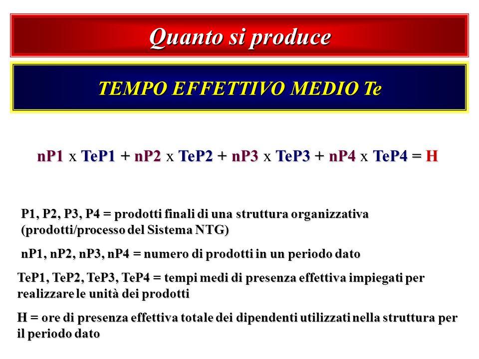nP1 TeP1 + nP2 TeP2 + nP3 TeP3 + nP4 TeP4 = H nP1 x TeP1 + nP2 x TeP2 + nP3 x TeP3 + nP4 x TeP4 = H P1, P2, P3, P4 = prodotti finali di una struttura