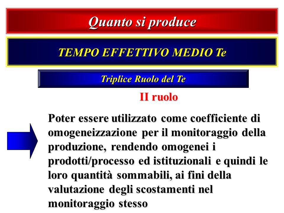 Triplice Ruolo del Te II ruolo Poter essere utilizzato come coefficiente di omogeneizzazione per il monitoraggio della produzione, rendendo omogenei i