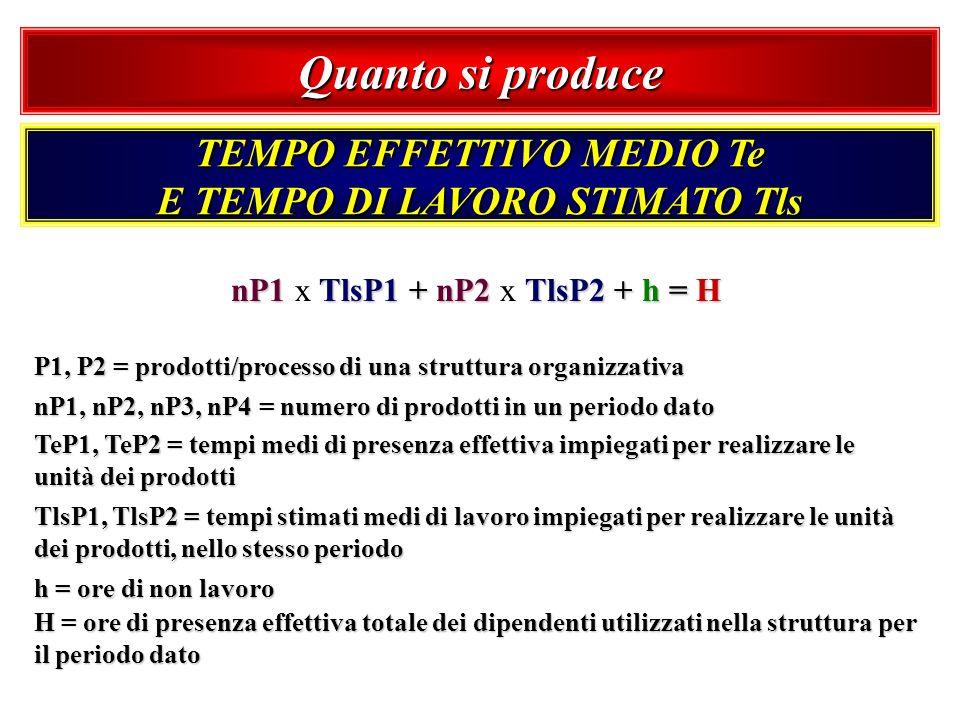 Quanto si produce TEMPO EFFETTIVO MEDIO Te E TEMPO DI LAVORO STIMATO Tls nP1 TlsP1 + nP2 TlsP2 + h = H nP1 x TlsP1 + nP2 x TlsP2 + h = H P1, P2 = prod