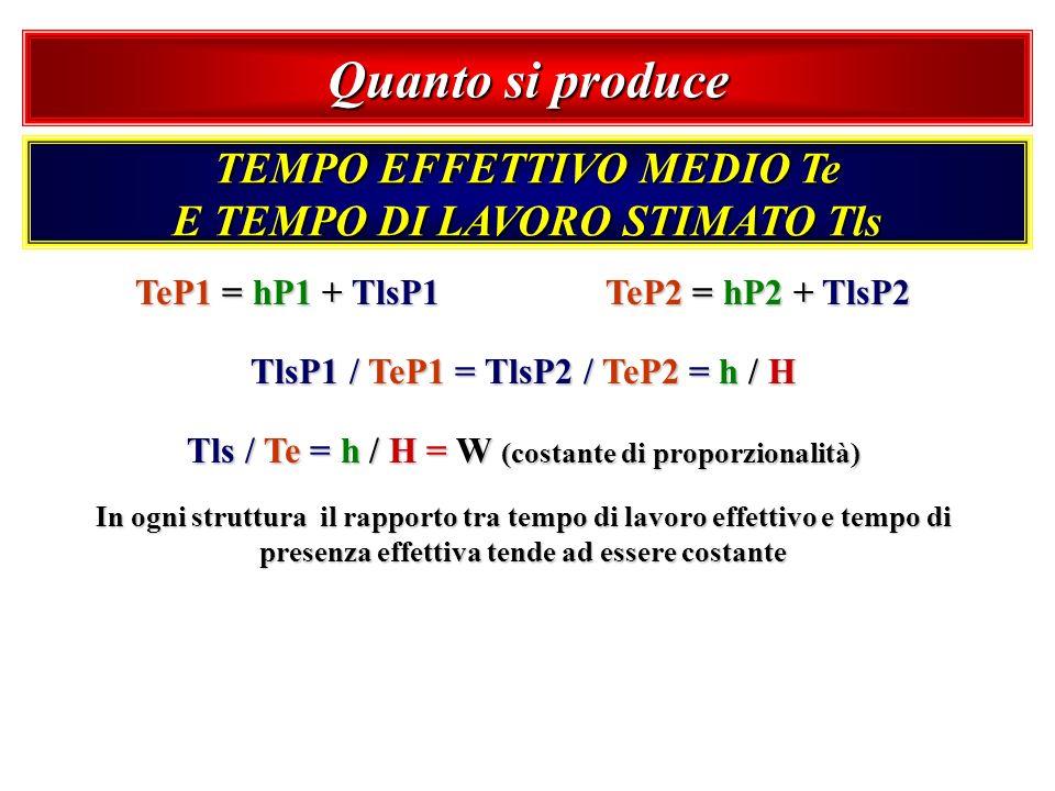 Quanto si produce TEMPO EFFETTIVO MEDIO Te E TEMPO DI LAVORO STIMATO Tls In ogni struttura il rapporto tra tempo di lavoro effettivo e tempo di presen