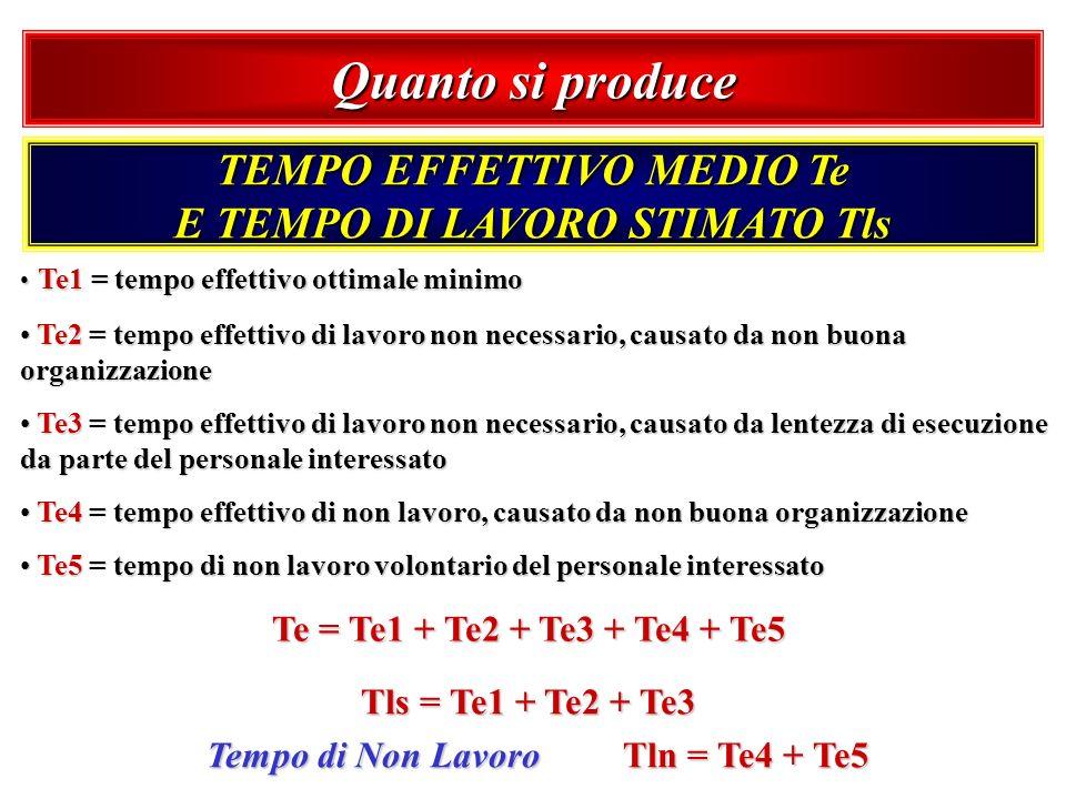 Te1 = tempo effettivo ottimale minimo Te1 = tempo effettivo ottimale minimo Te2 = tempo effettivo di lavoro non necessario, causato da non buona organ