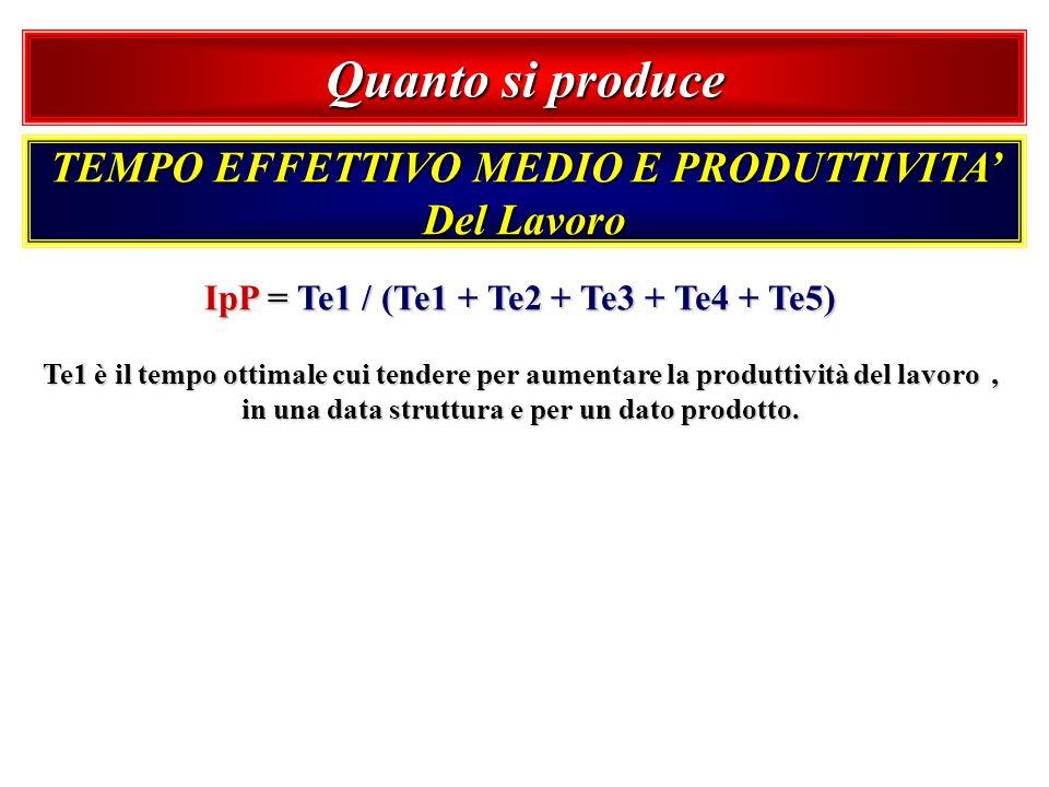Quanto si produce TEMPO EFFETTIVO MEDIO E PRODUTTIVITA Del Lavoro IpP = Te1 / (Te1 + Te2 + Te3 + Te4 + Te5) Te1 è il tempo ottimale cui tendere per au