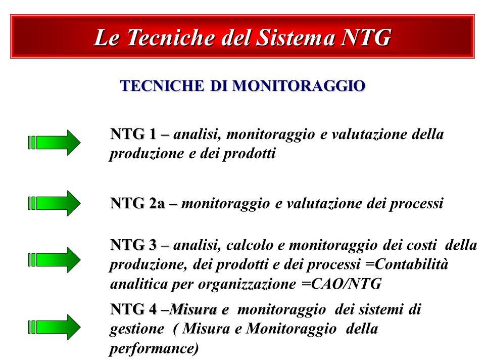 Le Tecniche del Sistema NTG TECNICHE DI MONITORAGGIO NTG 1 – NTG 1 – analisi, monitoraggio e valutazione della produzione e dei prodotti NTG 2a – NTG