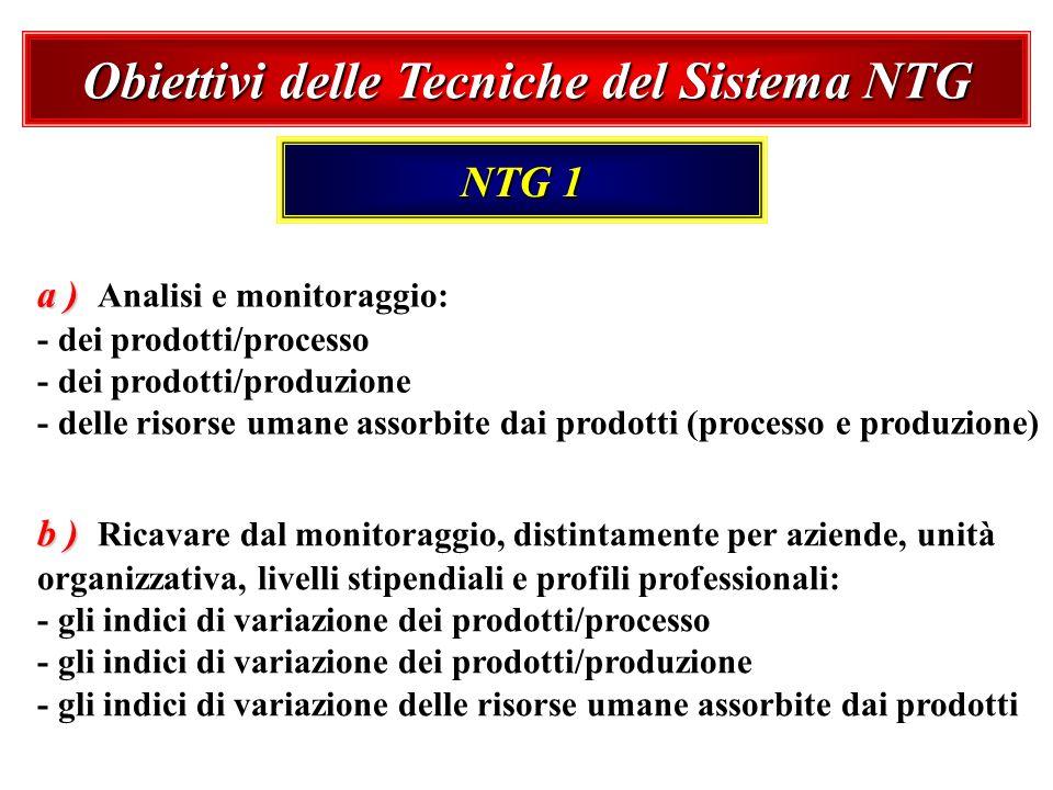 Obiettivi delle Tecniche del Sistema NTG NTG 1 a ) a ) Analisi e monitoraggio: - dei prodotti/processo - dei prodotti/produzione - delle risorse umane