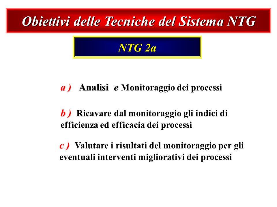 c ) c ) Valutare i risultati del monitoraggio per gli eventuali interventi migliorativi dei processi Obiettivi delle Tecniche del Sistema NTG NTG 2a a