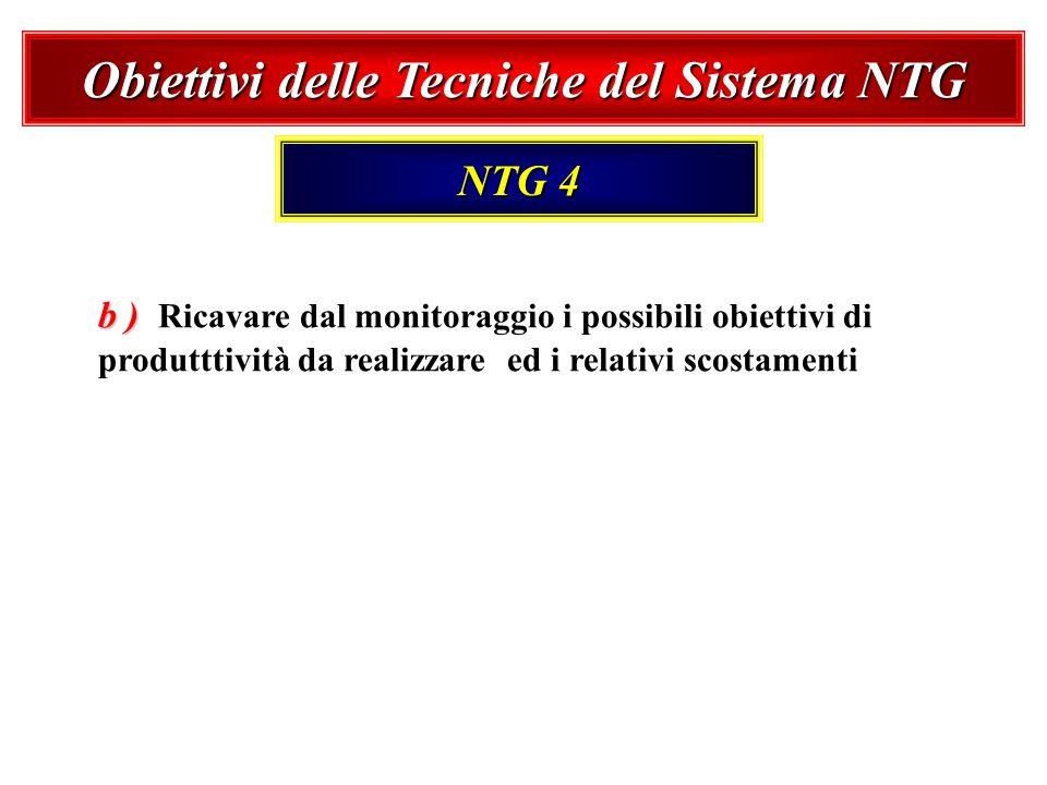 Obiettivi delle Tecniche del Sistema NTG NTG 4 b ) b ) Ricavare dal monitoraggio i possibili obiettivi di produtttività da realizzare ed i relativi sc