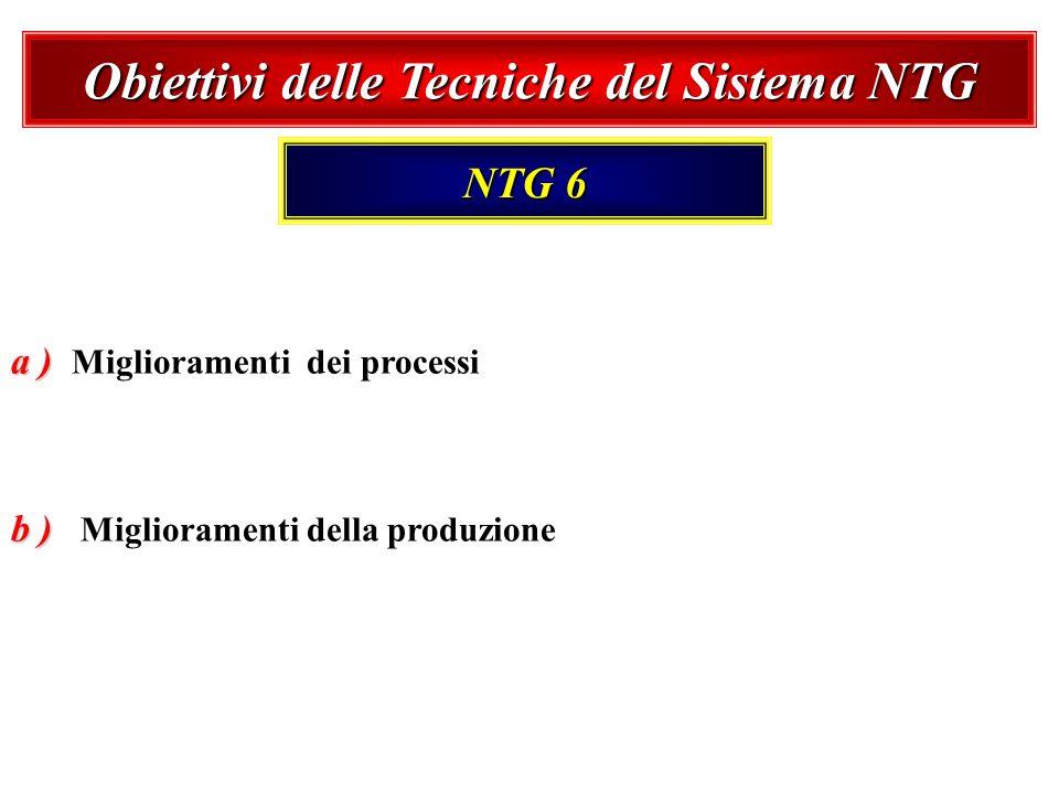 Obiettivi delle Tecniche del Sistema NTG NTG 6 a ) a ) Miglioramenti dei processi b ) b ) Miglioramenti della produzione
