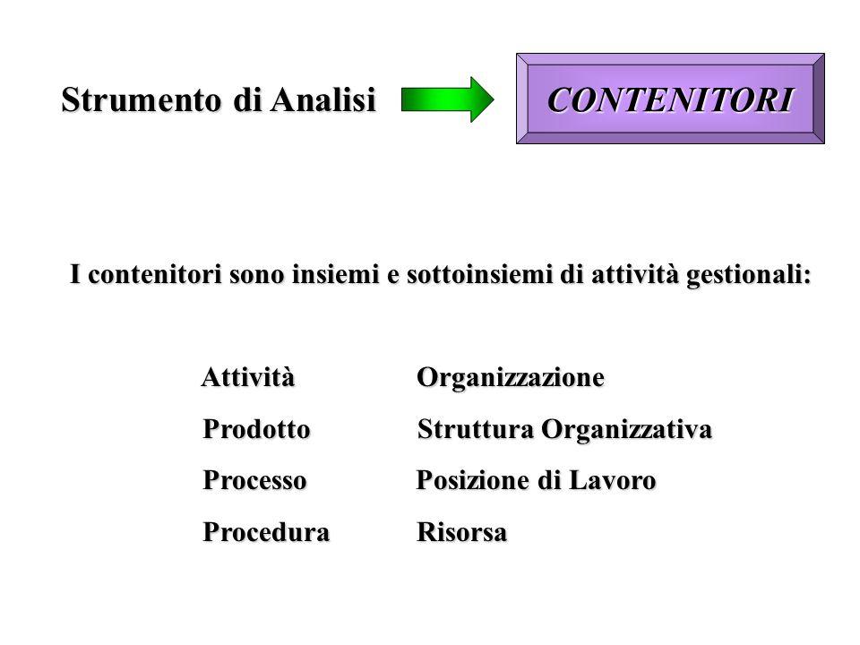Strumento di Analisi CONTENITORI I contenitori sono insiemi e sottoinsiemi di attività gestionali: Attività Organizzazione Attività Organizzazione Pro
