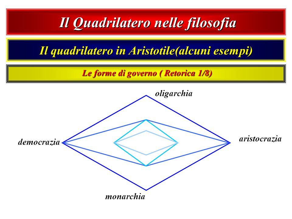 Il Quadrilatero nelle filosofia Il Quadrilatero nelle filosofia Il quadrilatero in Aristotile(alcuni esempi) oligarchia aristocrazia monarchia democra