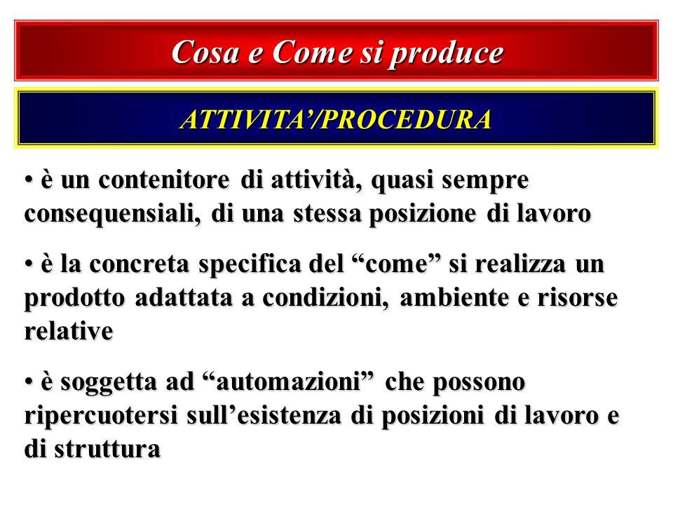 Cosa e Come si produce ATTIVITA/PROCEDURA è un contenitore di attività, quasi sempre consequensiali, di una stessa posizione di lavoro è un contenitor