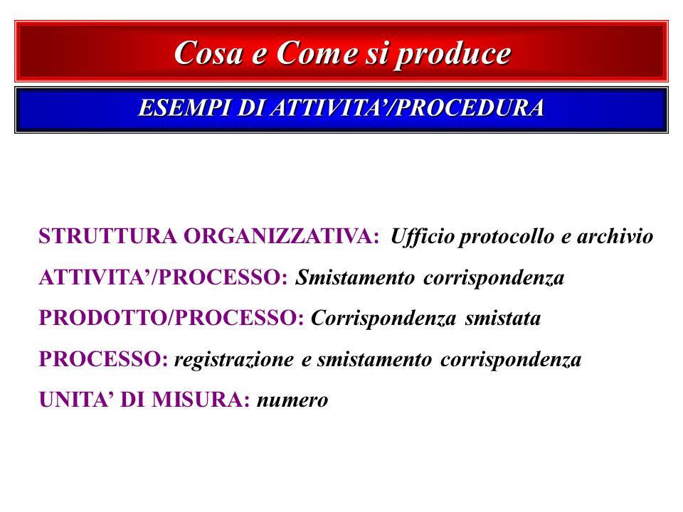 STRUTTURA ORGANIZZATIVA: Ufficio protocollo e archivio ATTIVITA/PROCESSO: Smistamento corrispondenza PRODOTTO/PROCESSO: Corrispondenza smistata PROCES