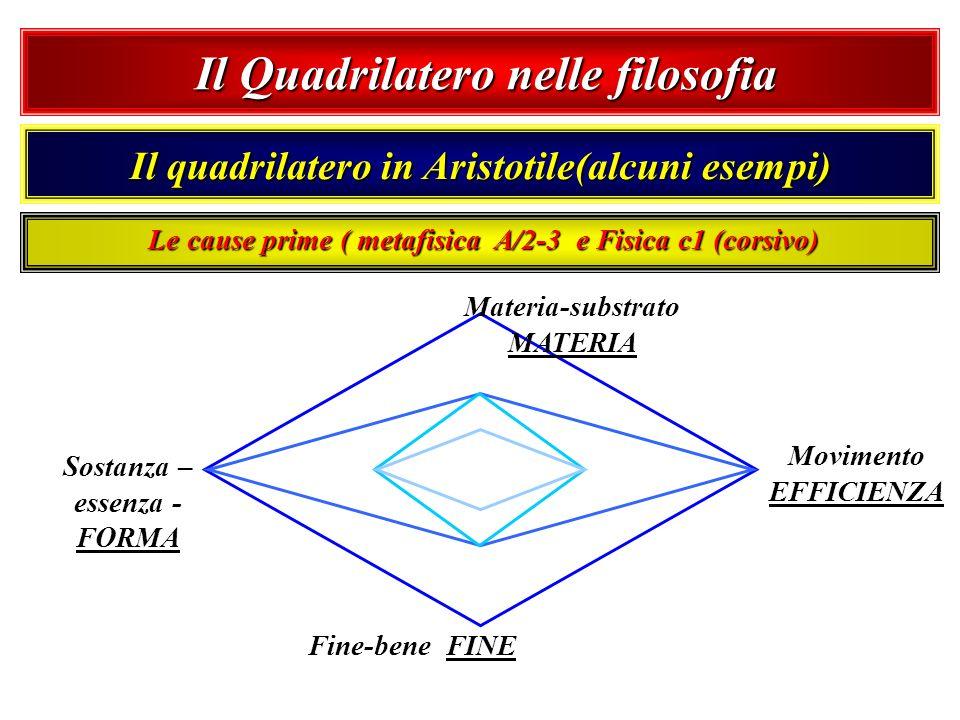 Il Quadrilatero nelle filosofia Il Quadrilatero nelle filosofia Il quadrilatero in Aristotile(alcuni esempi) Materia-substrato MATERIA Movimento EFFIC