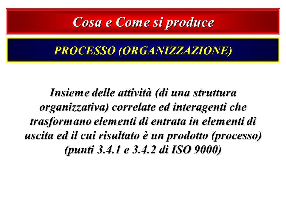 Cosa e Come si produce PROCESSO (ORGANIZZAZIONE) Insieme delle attività (di una struttura organizzativa) correlate ed interagenti che trasformano elem