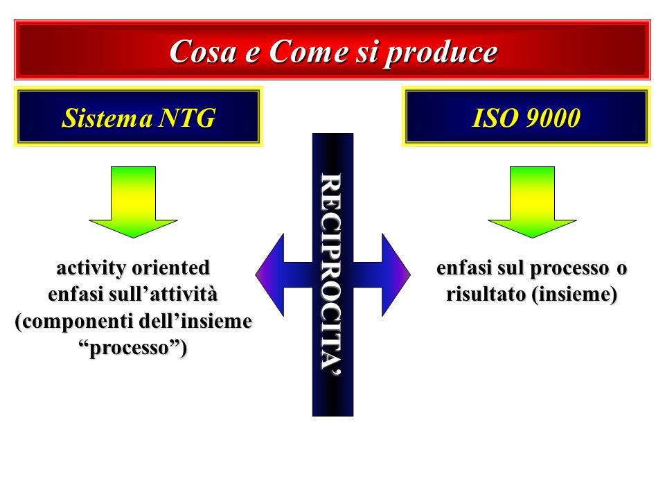 Cosa e Come si produce Sistema NTG ISO 9000 activity oriented enfasi sullattività (componenti dellinsieme processo) enfasi sul processo o risultato (i