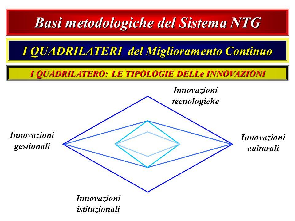 Basi metodologiche del Sistema NTG I QUADRILATERI del Miglioramento Continuo Innovazioni tecnologiche Innovazioni culturali Innovazioni istituzionali