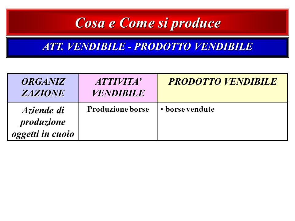 ATT. VENDIBILE - PRODOTTO VENDIBILE ORGANIZ ZAZIONE ATTIVITA VENDIBILE PRODOTTO VENDIBILE Aziende di produzione oggetti in cuoio Produzione borse bors