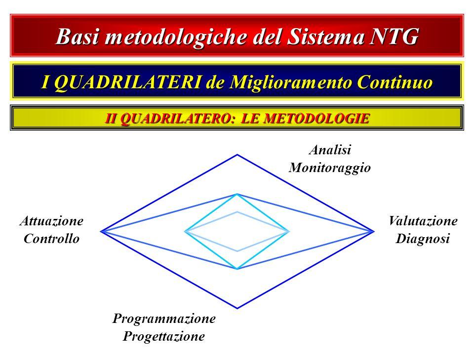 Basi metodologiche del Sistema NTG I QUADRILATERI de Miglioramento Continuo Analisi Monitoraggio Valutazione Diagnosi Programmazione Progettazione Att