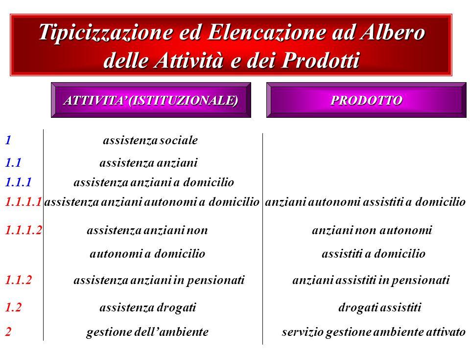 Tipicizzazione ed Elencazione ad Albero delle Attività e dei Prodotti ATTIVITA (ISTITUZIONALE) 1 assistenza sociale 1.1 assistenza anziani 1.1.1 assis