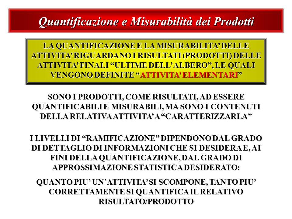 Quantificazione e Misurabilità dei Prodotti LA QUANTIFICAZIONE E LA MISURABILITA DELLE ATTIVITA RIGUARDANO I RISULTATI (PRODOTTI) DELLE ATTIVITA FINAL