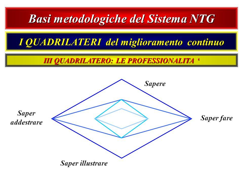 Basi metodologiche del Sistema NTG I QUADRILATERI del miglioramento continuo Sapere Saper fare Saper illustrare Saper addestrare III QUADRILATERO: LE