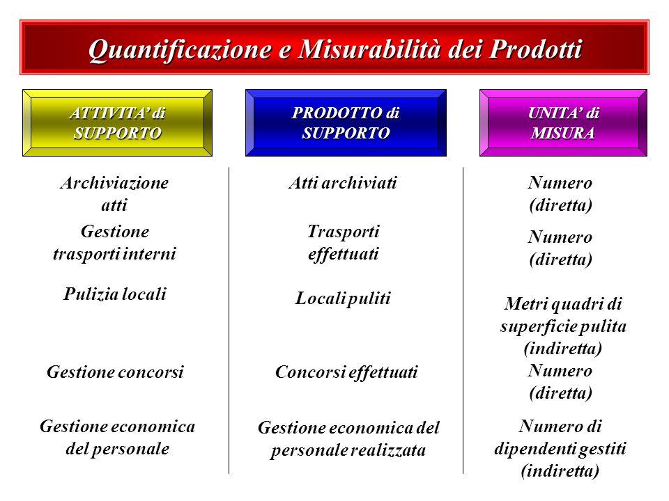Quantificazione e Misurabilità dei Prodotti UNITA di MISURA PRODOTTO di SUPPORTO ATTIVITA di SUPPORTO Archiviazione atti Atti archiviatiNumero (dirett