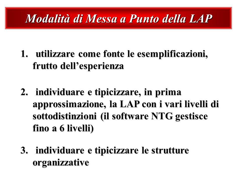 Modalità di Messa a Punto della LAP 1. utilizzare come fonte le esemplificazioni, frutto dellesperienza 2. individuare e tipicizzare, in prima appross