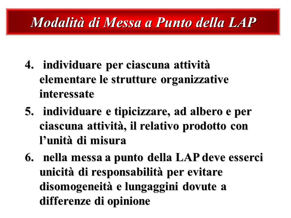 Modalità di Messa a Punto della LAP 4. individuare per ciascuna attività elementare le strutture organizzative interessate 5. individuare e tipicizzar
