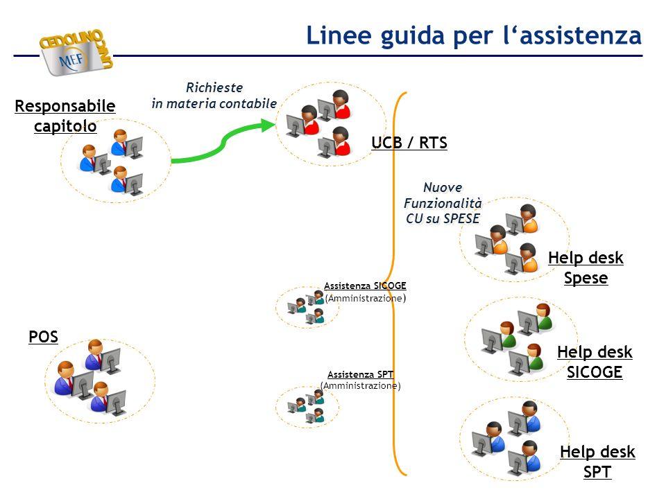 Linee guida per lassistenza Help desk Spese Help desk SPT POS Responsabile capitolo UCB / RTS Nuove Funzionalità CU su SPESE Assistenza SPT (Amministr